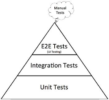 The QA Testing Pyramid